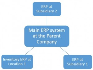Benefits of a Two Tier ERP System
