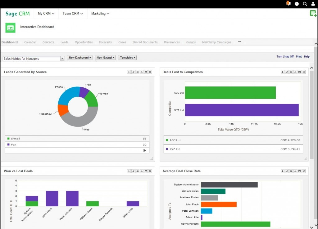 How CRM can change the Game of Pipeline Management?