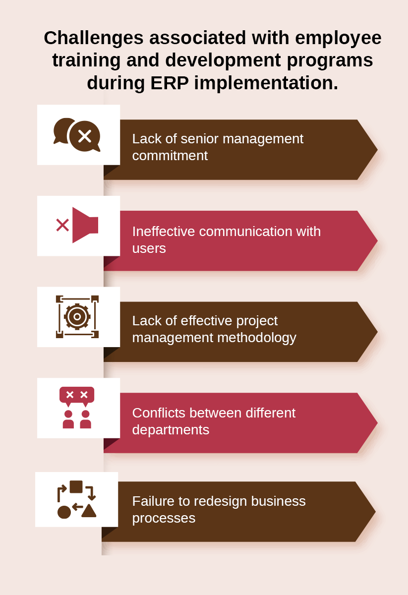 challenges associated with employee training and development programs during ERP implementation