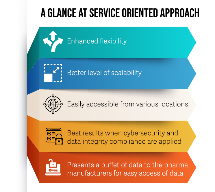A Glance At Service Oriented Architecture