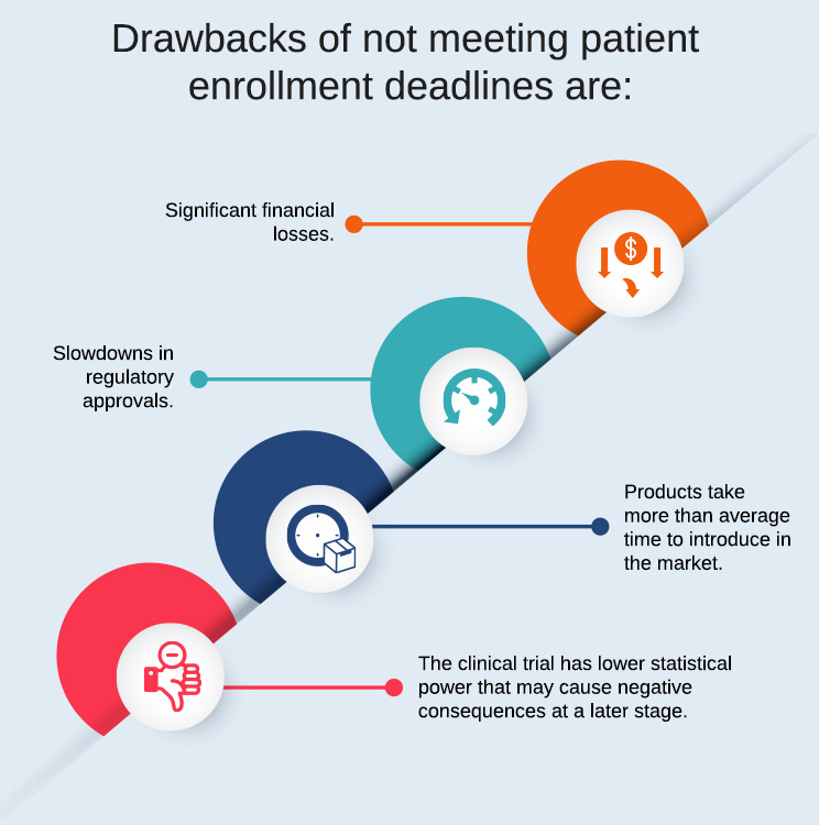 Drawbacks-of-not-meeting-patient-enrollment-deadlines-are