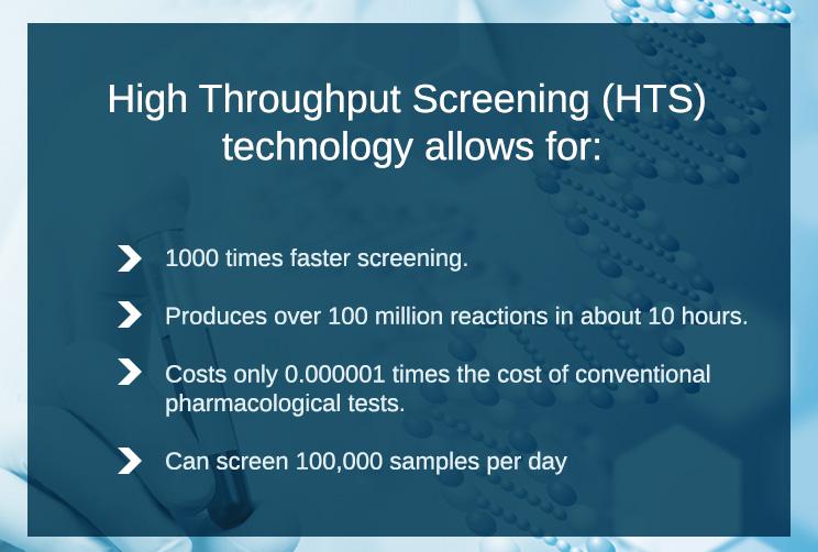 High-Throughput-Screening-(HTS)-technology-allows-for