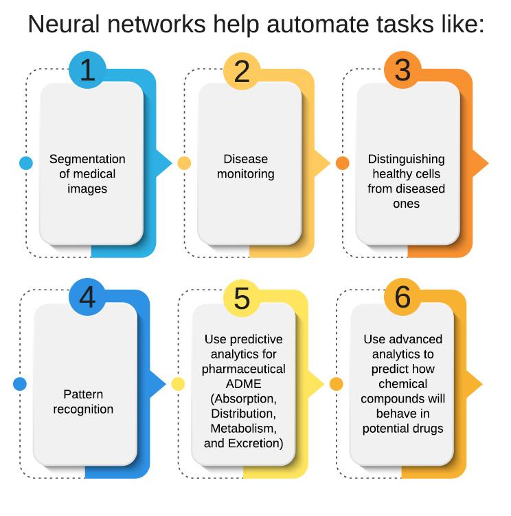 Neural-networks-help-automate-tasks-like