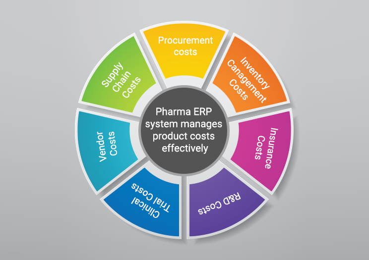 Pharma ERP system manages product costs effectively