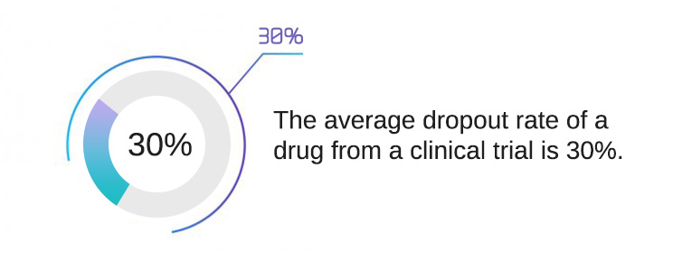 The-average-dropout-rate-of-a-drug-from-a-clinical-trial-is-30