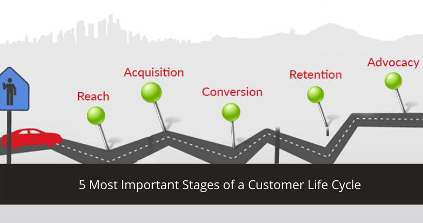 Customer Loyalty Life Cycle