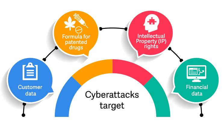 Cyberattacks-target