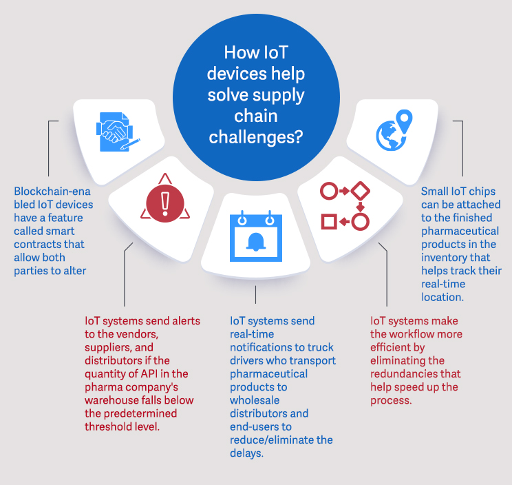 How-IoT-devices-help-solve-supply-chain-challenges