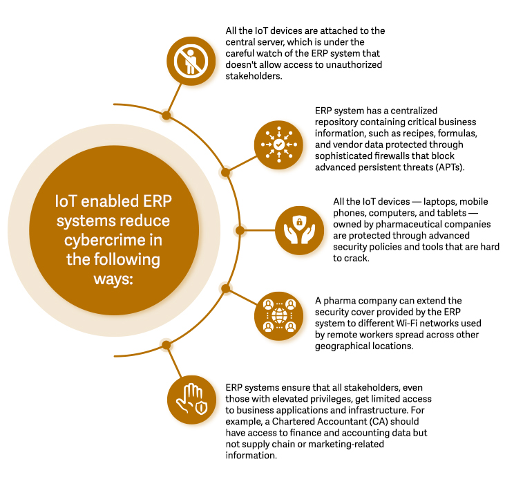 IoT-enabled-ERP-systems-reduce-cybercrime-in-the-following-ways
