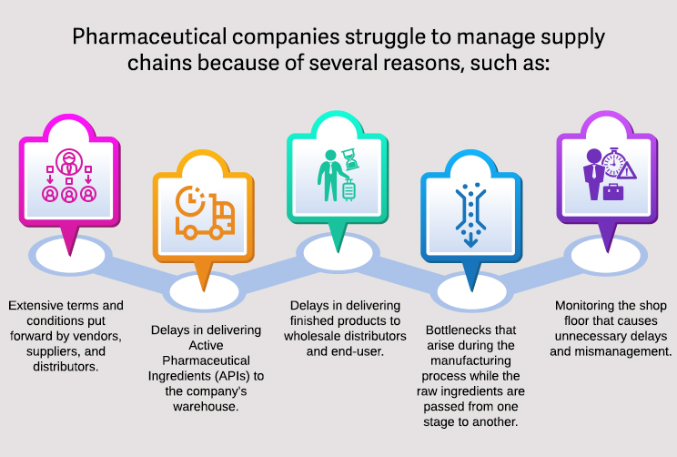 Pharmaceutical-companies-struggle-to-manage-supply-chains-because-of-several-reasons-1