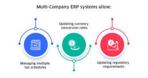 Multi-Company-ERP-systems-allow