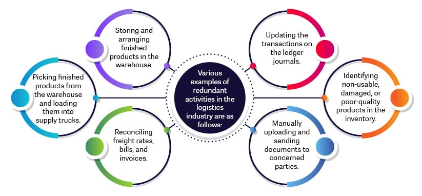redundant-activities-in-the-logistics-industry