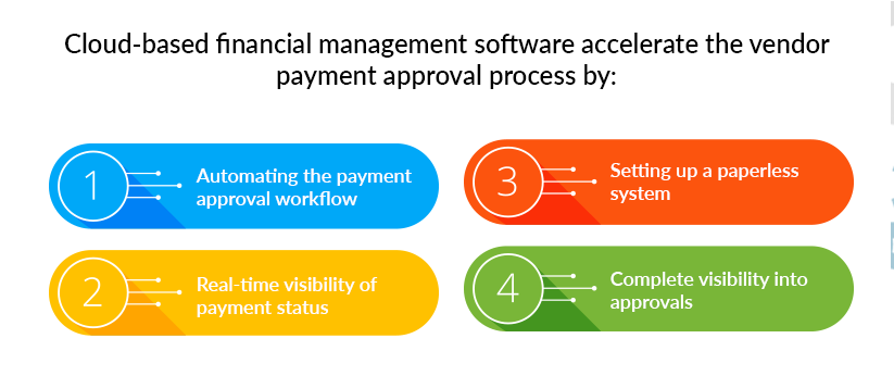 Cloud-based-financial-management-software-accelerate-the-vendor-payment-approval-process-by
