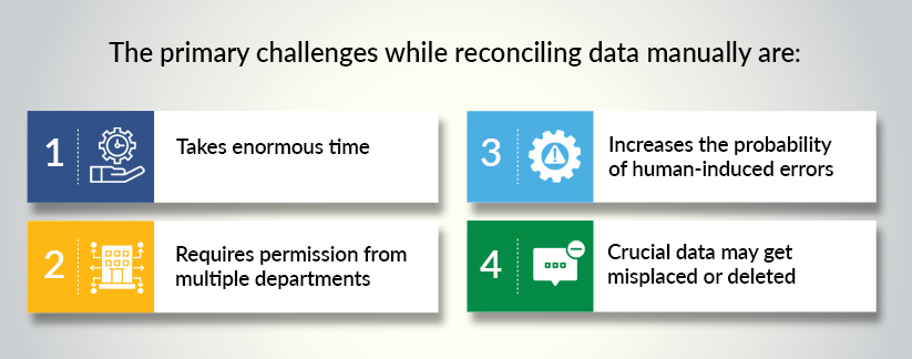 The-primary-challenges-while-reconciling-data-manually-are